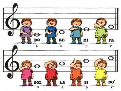 fononimia-kodaly